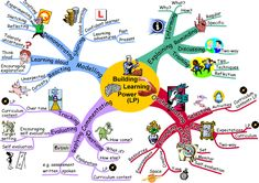 learning, helping people learn about themselves (image from William Brookes School)