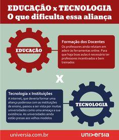 Infográfico: educação x Tecnologia: o que dificulta essa aliança?