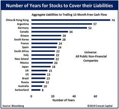 The number of years for stocks to cover their debt by country.
