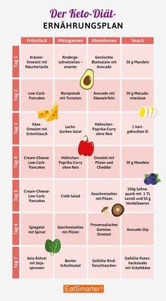 Plano de dieta Keto - você já conhece a dieta cetogênica? Ketogenic Diet Meal Plan, Keto Diet Plan, Diet Meal Plans, 7 Keto, Vegetarian Keto, Atkins Diet, Diet And Nutrition, Nutrition Plans, Complete Nutrition