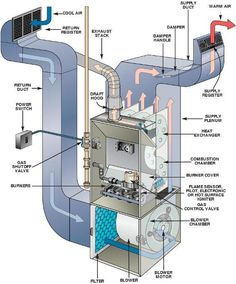 fbb8a7547da9d4b0e7508a84cb10f48f heating and cooling cooling system duct diagrams figure 1 hvac furnace and duct system air home air conditioning diagram at edmiracle.co