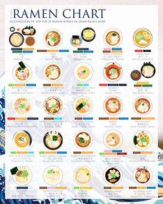 Passionnée par le Japon, sa culture et surtout sa cuisine, la designer américaineFanny Chu a crééThe Ramen Chart, un poster réunissant les 25 meilleurs