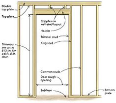 Frame a door rough opening  A pro teaches you his three simple rules for framing rough openings efficiently   If you can cut a 2x4 and drive a nail, then you have all the skills you need to frame a rough opening for a door. As with most homebuilding tasks, however, there's a fine line between getting it done and doing it efficiently, without causing headaches down the line.