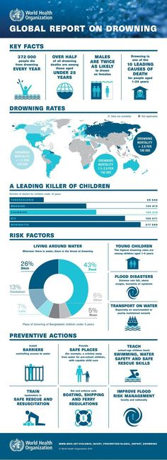The WHO Global report on drowning: preventing a leading killer highlights that people drown worldwide each year. Drowning is among the ten leading causes of death for children and young people in every region of the world. Swimming Drills, Swimming Gear, Teach Kids To Swim, Swimming Benefits, Swimming Equipment, Pool Rules, Sink Or Swim, Water Safety, Living Water