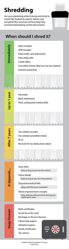 Are you wondering what to keep and what to shred? We looked at experts' advice and compiled this summary of how long they recommend keeping certain documents.