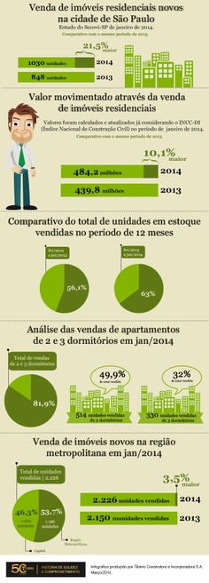 Venda de imóveis residenciais é destaque no mercado imobiliário no início do ano. | Tibério Construtora
