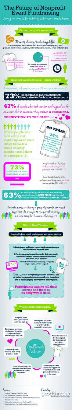 Threads - Infographic on nonprofit event fundraising. Use custom merchandise to help brand your event. Raise extra money by offering customizable t-shirts for fundraising teams. Nonprofit Fundraising, Fundraising Events, Fundraising Ideas, Grant Writing, Relay For Life, School Fundraisers, Non Profit, How To Raise Money, Extra Money