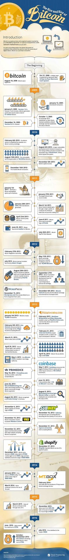 Rise And Shine Of Bitcoin Infographic Topic Digital Currency Mining Blockchain