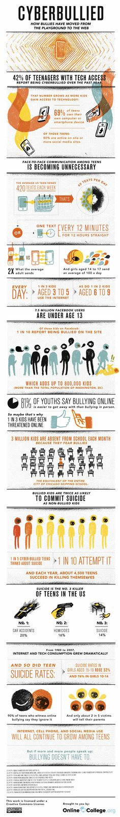 CYBERBULLYING Good facts about cyber-bullying to know as an educator. Some good points to bring up in a talk with students about Cyber-bullying Cyber Bullying, Stop Bullying, Anti Bullying, Bullying Facts, Internet Safety, Sem Internet, Internet Usage, Internet Marketing, Articles En Anglais