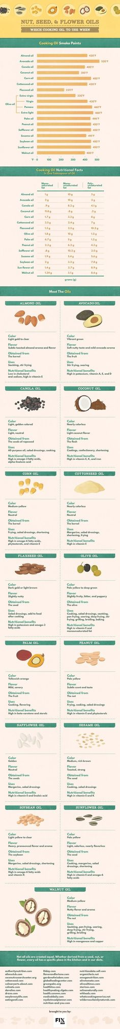 For trying new, healthier cooking oils. | 17 Charts To Help You Eat Healthy