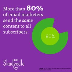 Hit 'Em With Your Best Shot: Segment Your Email List [Infographic] from Skadeedle