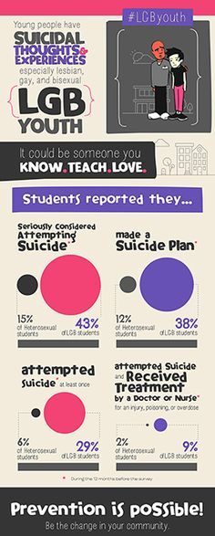 YRBS Infographic LGB Suicide