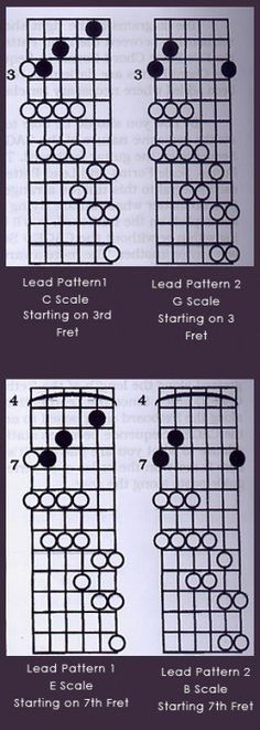 At some point a guitar player usually becomes interested in learning scales after open chords and barre chords have been learned. Playing licks and improvising solos is no doubt one of the most exciting things that can be done on a guitar – for both the player and the audience. In this article I am going to present the workhorse of scales for many guitarists – the pentatonic scales.