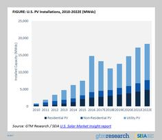 US Solar Has Biggest Year Ever, Nearly Doubling Previous Record — #1 Source Of New US Electricity Capacity