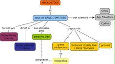 Mapa conceptual: bancs d'imatges macrostock. (Individual)
