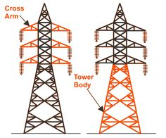 Main Components of Transmission Tower