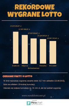 Infografika - najwyższe wygrane lotto