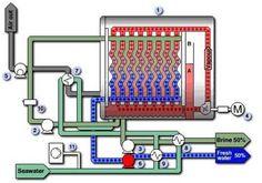 Vacuum Vapour Compression Distiller, How it works, Fresh water generators, Alfa Laval