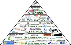 Digital Version of Bloom's Taxonomy! Awesome ways to match up technology to each level.