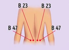 14 Pressure Points to Get Rid of Annoying Aches All Over Your Body Acupuncture Points, Acupressure Points, Acupressure Treatment, Self Treatment, Reduce Bloating, Neck And Shoulder Pain, How To Relieve Headaches, Physical Pain, Abdominal Pain