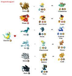 Breeding Chart Electric