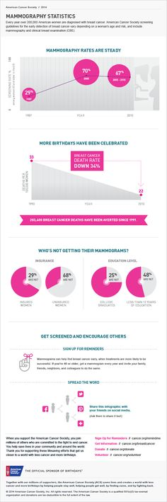Mammography Resume Glamorous 27 Best Women's Services Images On Pinterest  Info Graphics .