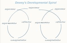 Reflective model for me to revisit. Dewey's Reflective thinking - a means of making process. Moves the learner from one experience to the next with deep understanding of its relationships with and connections to other experiences. Reflective Models, Reflective Practice, Bullshit, Relationships, Study, Deep, Writing, Education, Learning