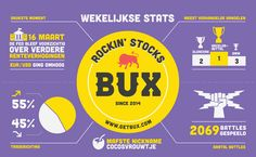 2016: Week 11 - What has been happening at BUX over the week? Our weekly infographic tells you all! (note: you can lose money)