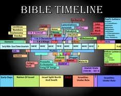 Relevancy22: Contemporary Christianity: Post-Evangelic Topics and Theology: Historical Timelines of Bible Translations & Biblical Texts