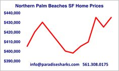If 2016 is anything like 2015, all time new record highs for median single family home prices in the Jupiter area will be here before we light fireworks on the 4th of July. Please enjoy our article below to find out the details. Paradise Sharks wants our clients to be fully informed and we want to save them money. If we can help you in any way, please feel free to reach out to us for an absolutely free review of your goals and how we can help you meet them.   Always easy to catch a shark!