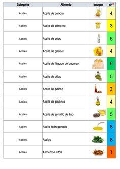 Aceites Almendra 6 Aceites Castaño 7 Aceites Manteca de cerdo 2 Aceites Aceite de aguacate 5 Aceites Aceite de algodón/com...