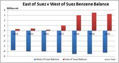 ym-suez-benzene-balance