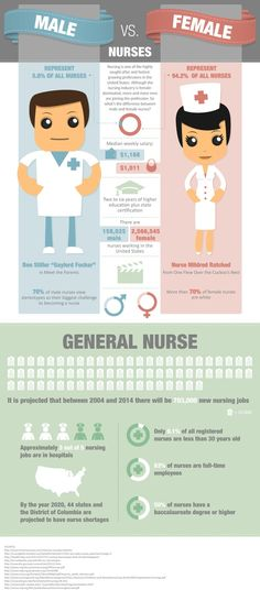 Male Nurses vs Female.