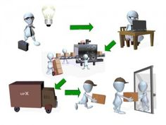 logistics automation in a tms 300x225 6 Benefits of Logistics Automation in a Transportation Management System