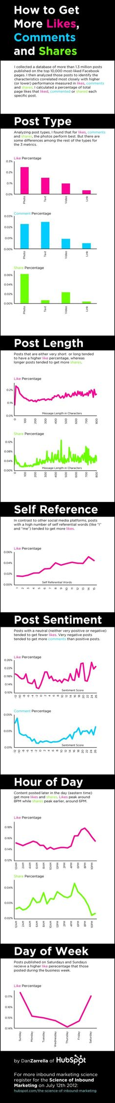 Infographic: How to get more Facebook likes, comments, shares | Articles | Main