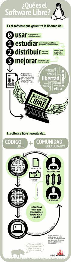 ¿Qué es el Software Libre? #infografia #infographic#software