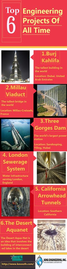 Top 6 Engineering Projects Of All Time