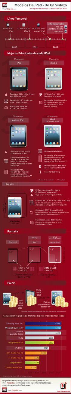 Todos los modelos de iPad de un vistazo