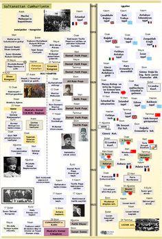 Okuma Atlası: Saltanattan Cumhuriyete