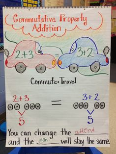 Commutative Property Anchor Chart ~ For an added twist, have some students stand at separate stops and pretend to get on in different orders, but get the same total load. Addition Anchor Charts, Math Addition, Math Charts, Math Anchor Charts, Math Strategies, Math Resources, Math Activities, Math Properties, Addition Properties