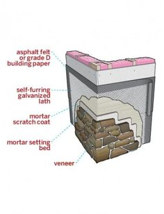 The steps required to protect your home from water damage—inside and out—when applying stone veneer.