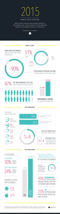 The Mobile Year in Review: Mobile Beats Desktop & More (Infographic)