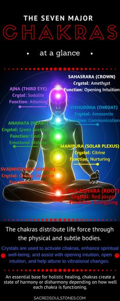 Introduction to the Seven Major Chakras. Chakra Crystals and Stones.