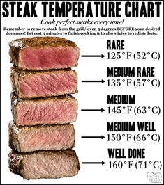Steak temperature chart for how long to cook steaksYou can find How to cook steak and more on our website.Steak temperature chart for how long to cook steaks Meat Temperature Chart, Steak Temperature, Temperature For Medium Steak, Rinder Steak, How To Grill Steak, Fried Steak, Grilled Steaks, Grilled Food, Bbq Grill