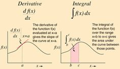 Derivatives and Integrals This goes directly to site, rather than google search.