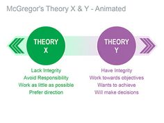 This editable Keynote slide on Theory X and Y highlights the two elementary approaches to managing people. HR professionals and trainers can use this slide to present techniques to ensure successful performance. #McGregorsTheoryXandY #Presentation - $10.99
