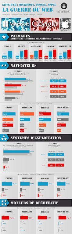 La guerre du Web en Europe #Navigateurs #OS #MoteursDeRecherche