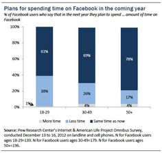 """61% of current #Facebook users say that at one time or another in the past they have voluntarily taken a """"Facebook Vacation."""" #SocialMedia"""