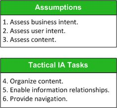 Six steps for creating a Web-site information architecture