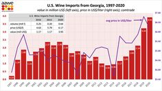 Recently the American Association of Wine Economists (AAWE) published statistics on wine imports from Georgia for the 1997-2020 period. Wine News, Economists, Statistics, Georgian, Period, American, Georgian Language, Big Data